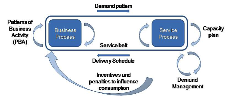 Activity based Demand Management Business Process Architects