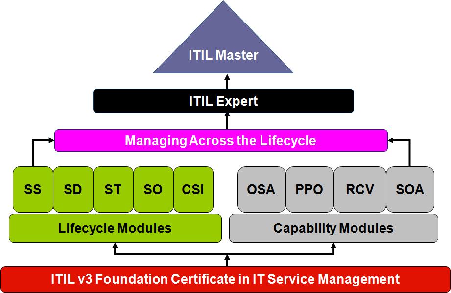 Itil V3 Certification Exam